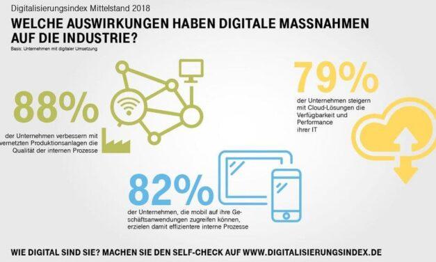 Digitalisierungsindex Mittelstand 2018: Industrie in der digitalen Spitzengruppe