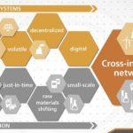 Mit cross-industriellen Netzwerke kommunale Industrieregionen stärken